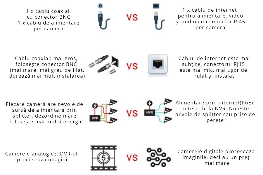 diferenta dvr vs nvr